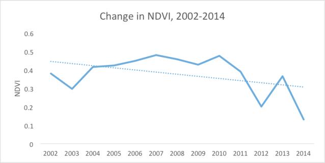 NDVI2002_2014